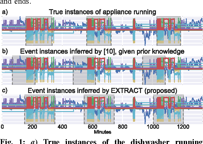 Figure 1 for EXTRACT: Strong Examples from Weakly-Labeled Sensor Data