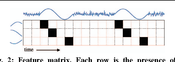 Figure 2 for EXTRACT: Strong Examples from Weakly-Labeled Sensor Data