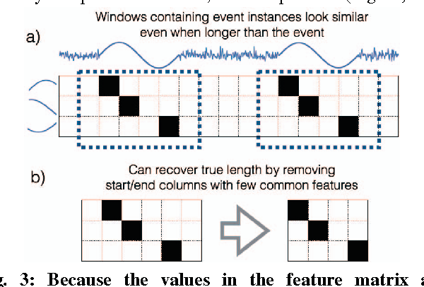 Figure 3 for EXTRACT: Strong Examples from Weakly-Labeled Sensor Data