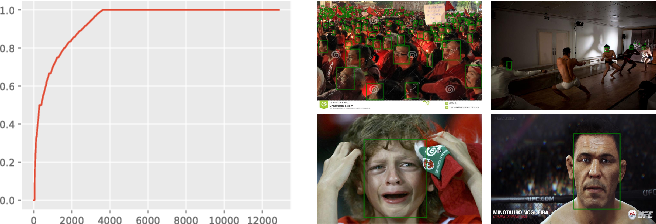 Figure 1 for Robust Face Detection via Learning Small Faces on Hard Images
