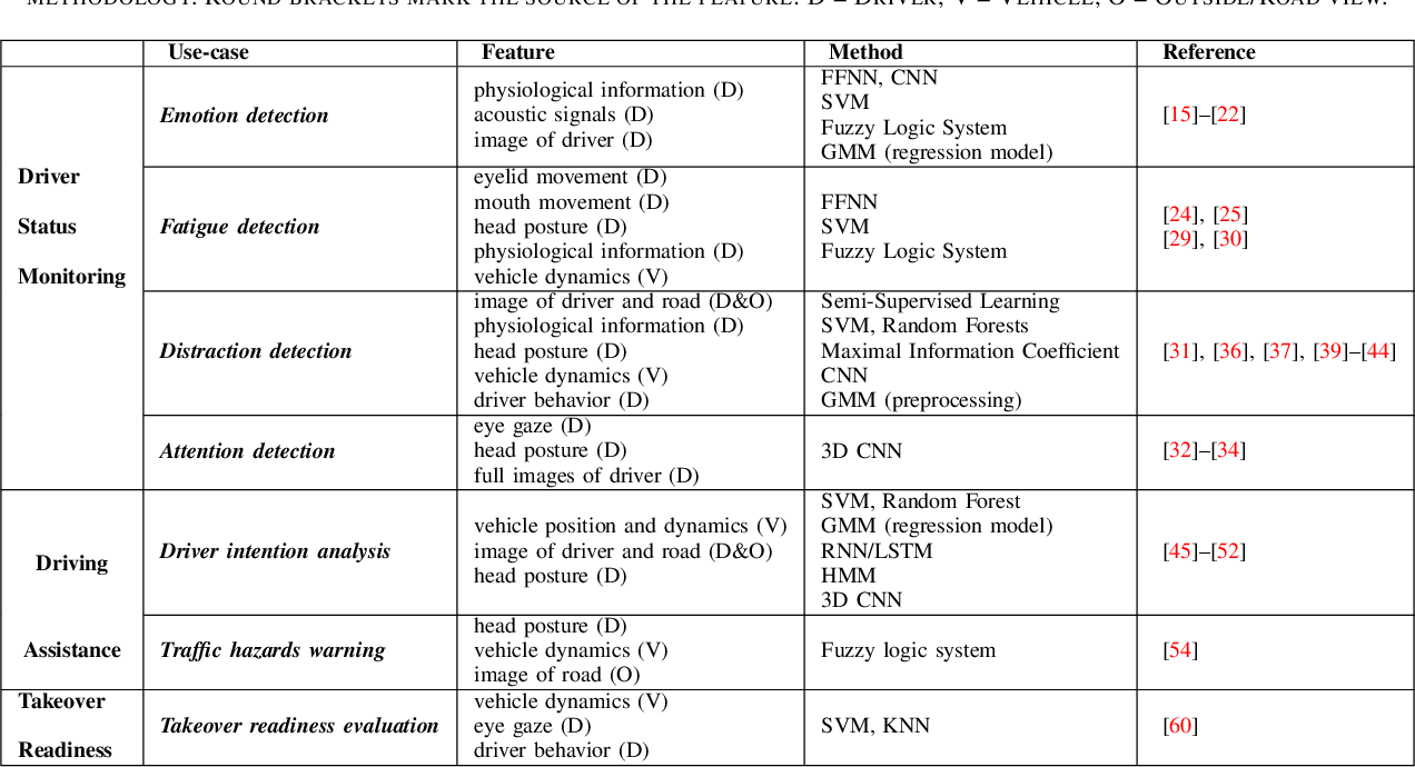 Figure 4 for Artificial Intelligence Methods in In-Cabin Use Cases: A Survey