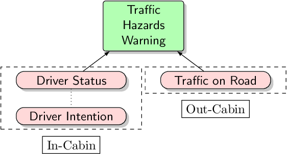 Figure 1 for Artificial Intelligence Methods in In-Cabin Use Cases: A Survey