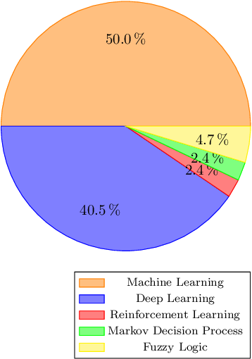 Figure 2 for Artificial Intelligence Methods in In-Cabin Use Cases: A Survey