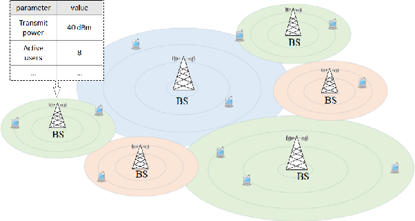 Figure 1 for Kernel-based Multi-Task Contextual Bandits in Cellular Network Configuration