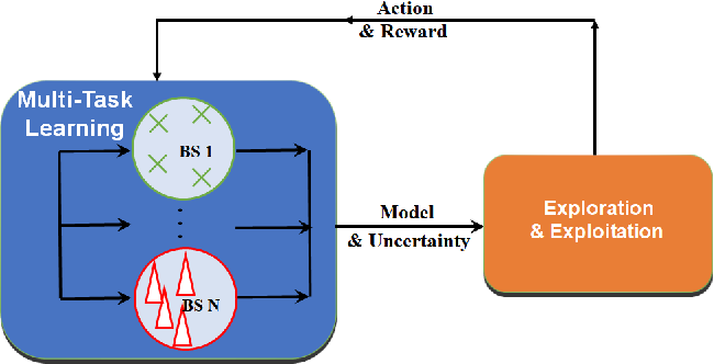 Figure 3 for Kernel-based Multi-Task Contextual Bandits in Cellular Network Configuration