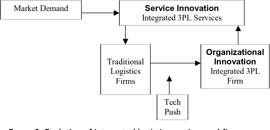 Figure 3 from The Role of Firms in the National System of