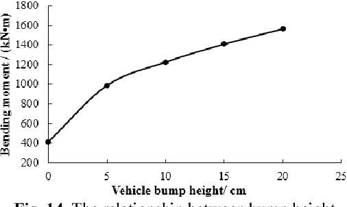Figure 14 from Determination method of limit vehicle bump