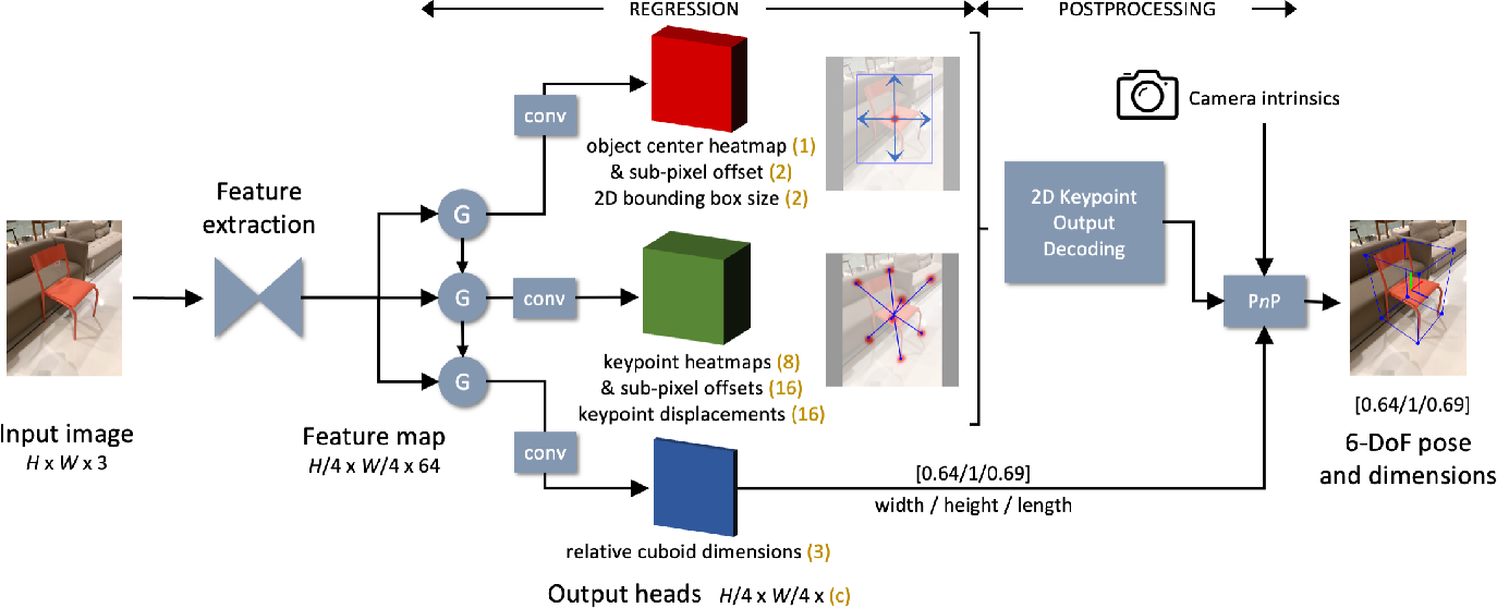 Figure 2 for Single-stage Keypoint-based Category-level Object Pose Estimation from an RGB Image