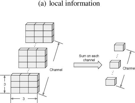 Figure 3 for Inter-layer Collision Networks