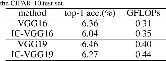 Figure 4 for Inter-layer Collision Networks