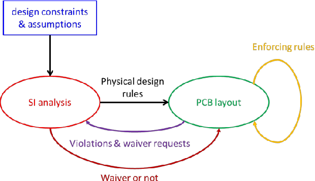 Checking PCB design electrically for PI/SI issues - Semantic Scholar