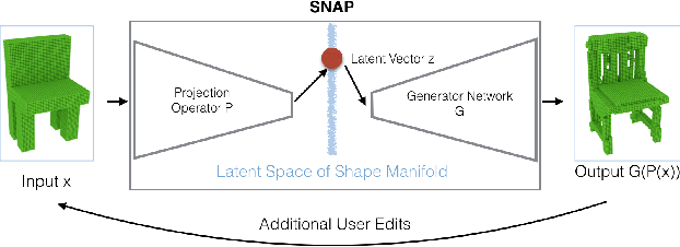 Figure 1 for Interactive 3D Modeling with a Generative Adversarial Network