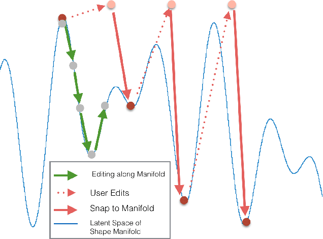 Figure 4 for Interactive 3D Modeling with a Generative Adversarial Network