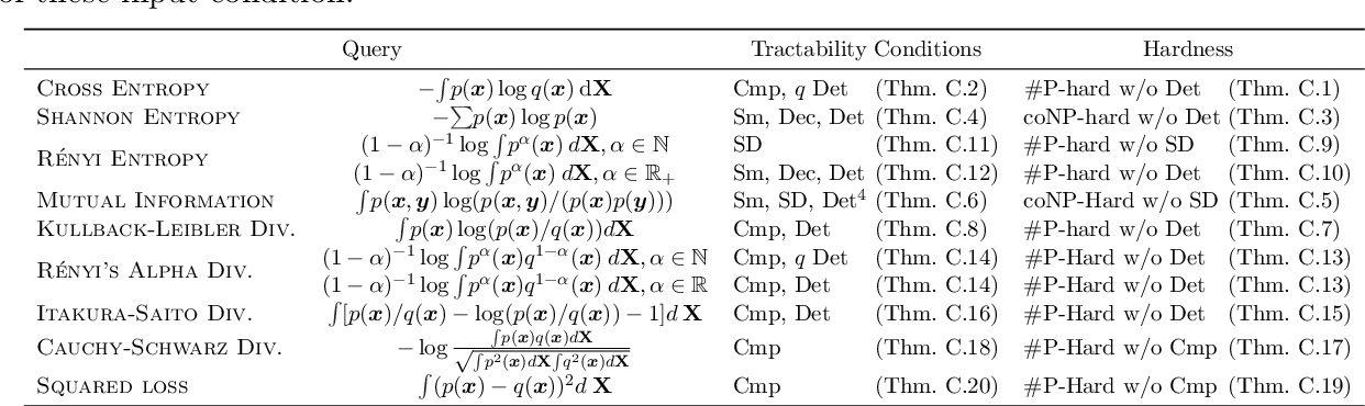 Figure 4 for A Compositional Atlas of Tractable Circuit Operations: From Simple Transformations to Complex Information-Theoretic Queries