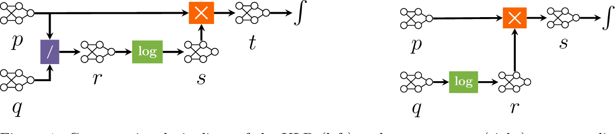 Figure 1 for A Compositional Atlas of Tractable Circuit Operations: From Simple Transformations to Complex Information-Theoretic Queries