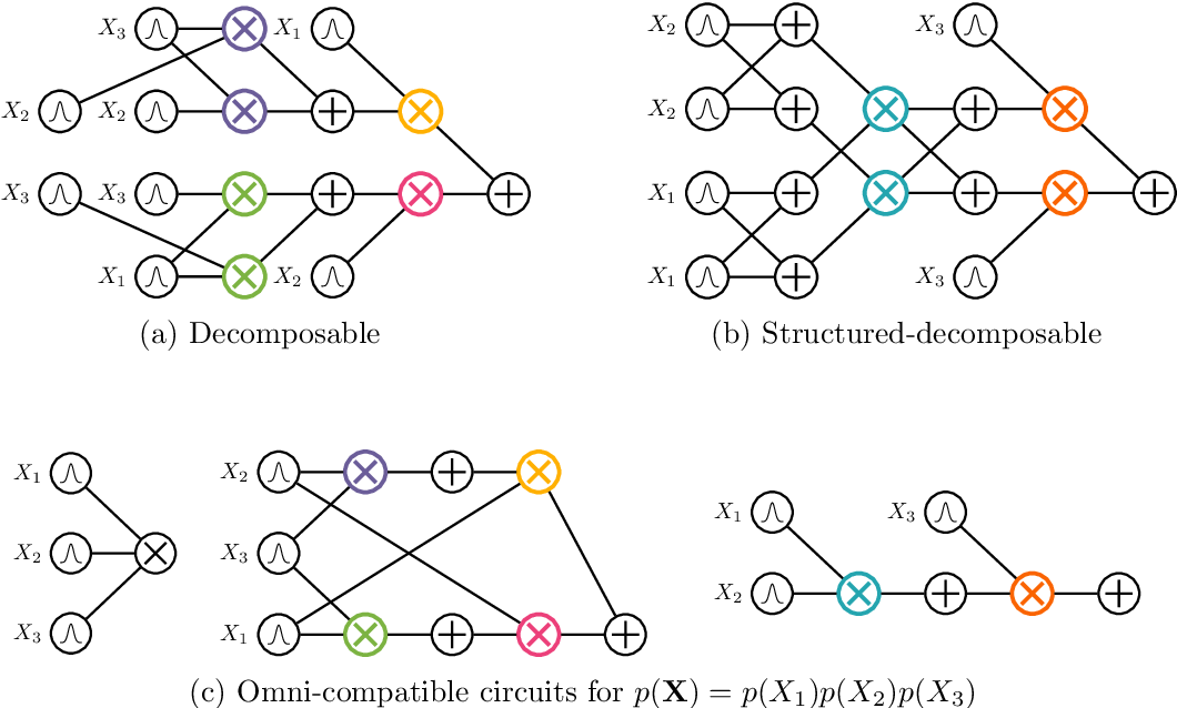 Figure 3 for A Compositional Atlas of Tractable Circuit Operations: From Simple Transformations to Complex Information-Theoretic Queries