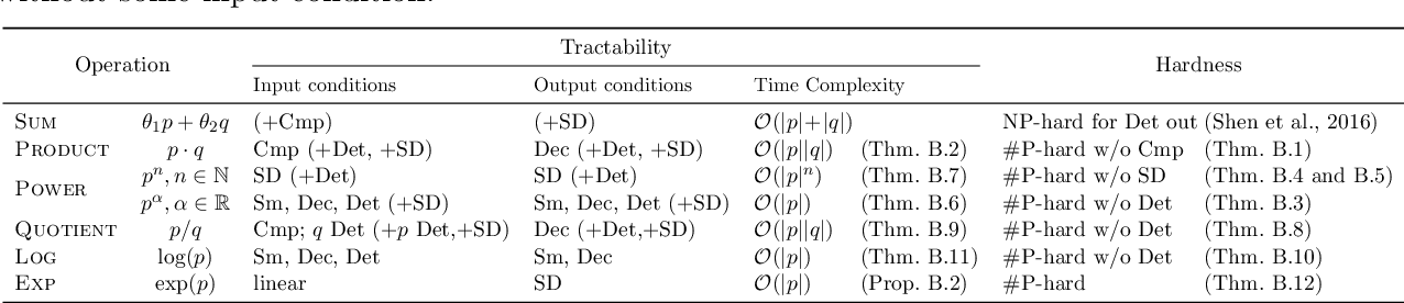 Figure 2 for A Compositional Atlas of Tractable Circuit Operations: From Simple Transformations to Complex Information-Theoretic Queries