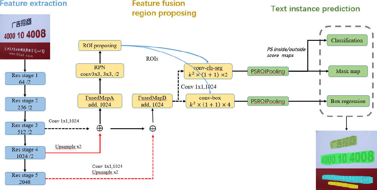 Figure 2 for Fused Text Segmentation Networks for Multi-oriented Scene Text Detection