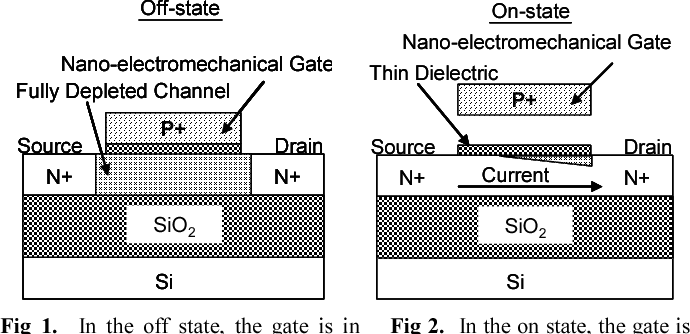 A New Nano Electro Mechanical Field Effect Transistor Nemfet