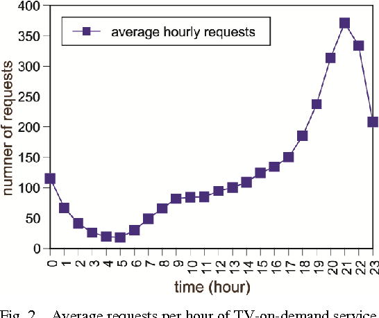 Performance analysis of local caching replacement policies for