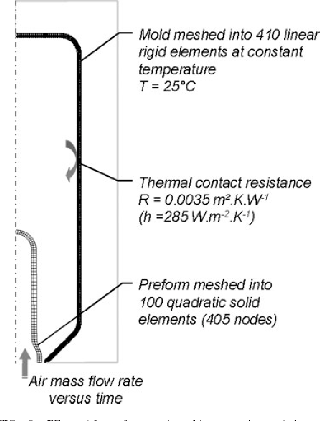 Optimization of preform temperature distribution for the
