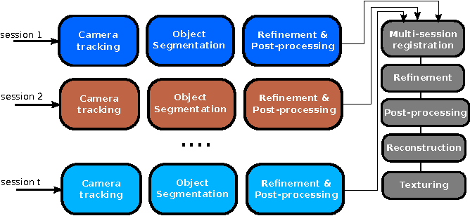 Figure 3 for Object Modelling with a Handheld RGB-D Camera