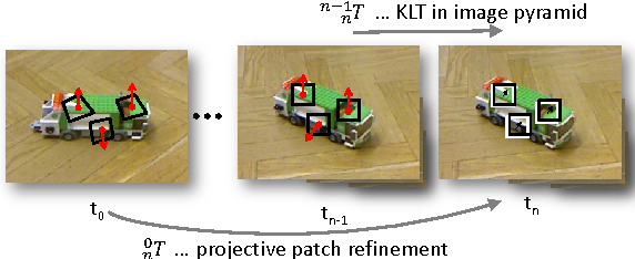 Figure 4 for Object Modelling with a Handheld RGB-D Camera