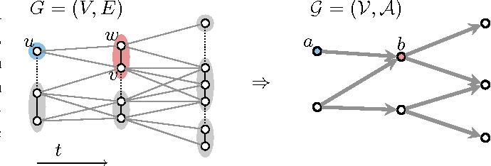 Figure 3 for Efficient Algorithms for Moral Lineage Tracing