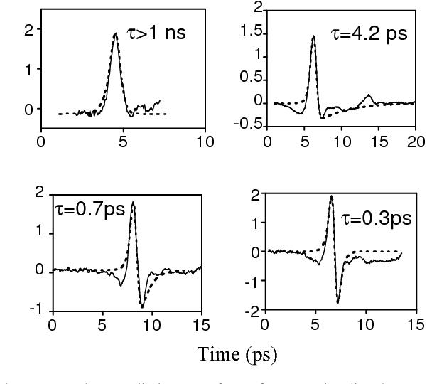 Figure 1 Terahertz radiation waveforms from Br+-irradiated In0.53Ga0.47As  emitters. be694412bd1c