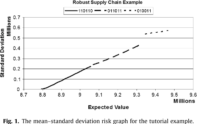 Strategic Robust Supply Chain Design Based On The Pareto Optimal