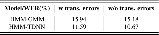 Figure 2 for Exploring Methods for the Automatic Detection of Errors in Manual Transcription