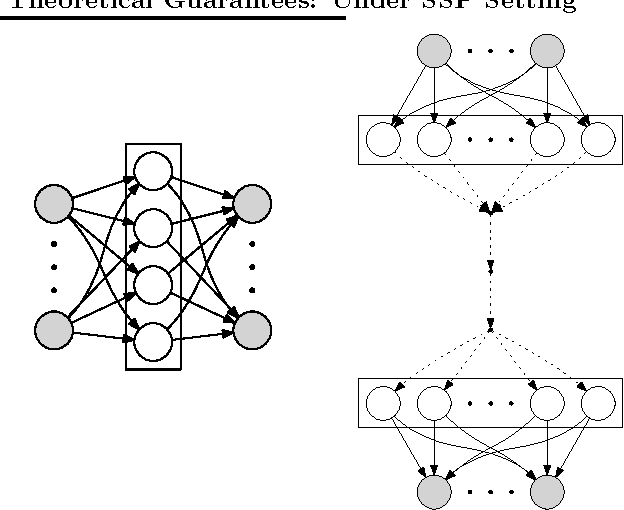 Figure 1 for Distributed Training of Deep Neural Networks with Theoretical Analysis: Under SSP Setting
