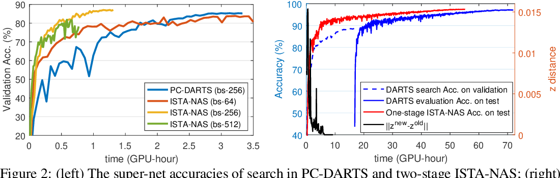 Figure 4 for ISTA-NAS: Efficient and Consistent Neural Architecture Search by Sparse Coding