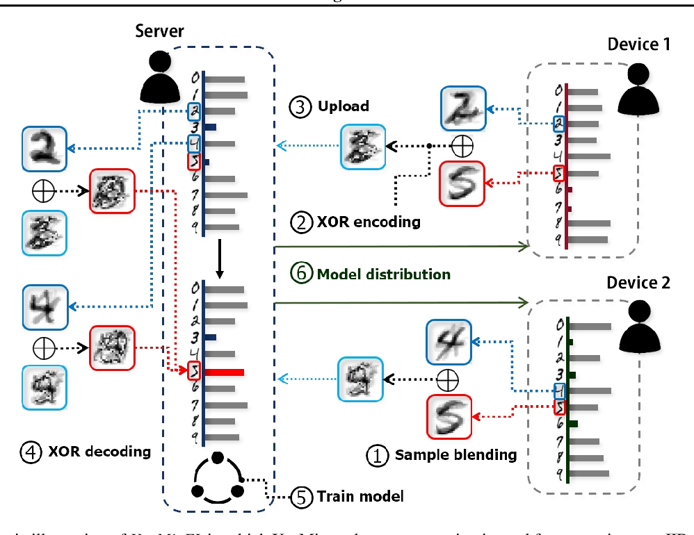 Figure 1 for XOR Mixup: Privacy-Preserving Data Augmentation for One-Shot Federated Learning