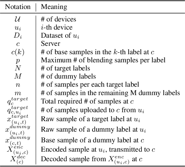 Figure 2 for XOR Mixup: Privacy-Preserving Data Augmentation for One-Shot Federated Learning