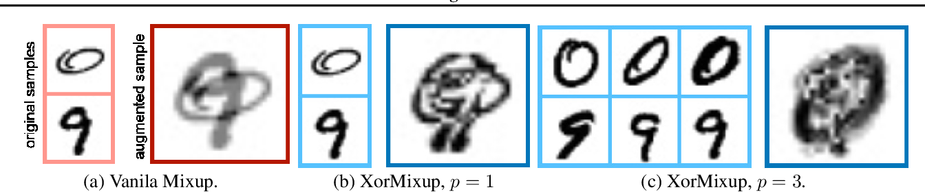 Figure 3 for XOR Mixup: Privacy-Preserving Data Augmentation for One-Shot Federated Learning