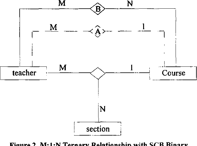 Figure 2. M:l:N Ternary Relationship with SCB Binary Relationship (A)