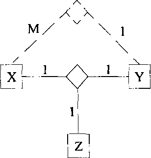 Figure 3. 1:1:1 Ternary Relationship with M:1 (XY) Constraint