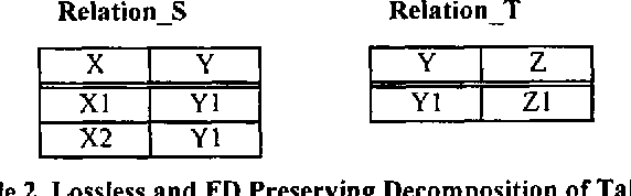 Table 2. Lossless and FD Preserving Decomposition of Table 1