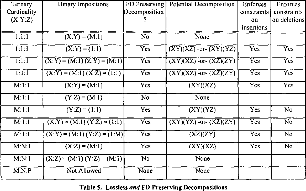 Table 5. Loss less and FD Preserving Decompositions