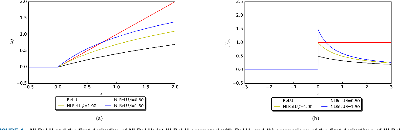 Figure 1 for Natural-Logarithm-Rectified Activation Function in Convolutional Neural Networks