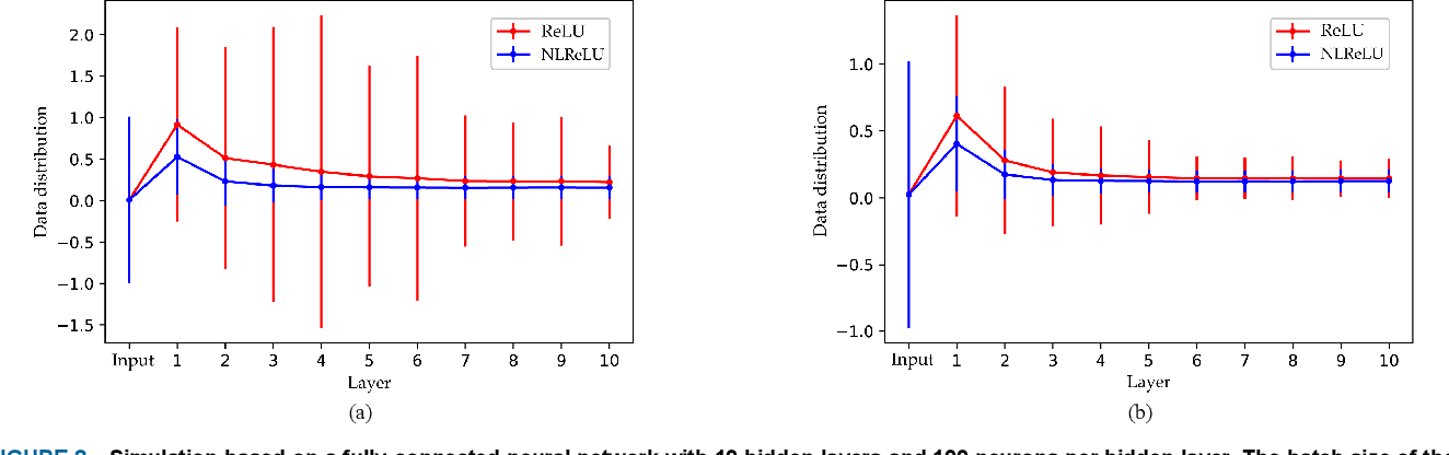 Figure 3 for Natural-Logarithm-Rectified Activation Function in Convolutional Neural Networks
