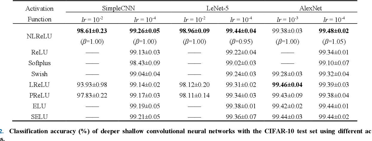 Figure 2 for Natural-Logarithm-Rectified Activation Function in Convolutional Neural Networks