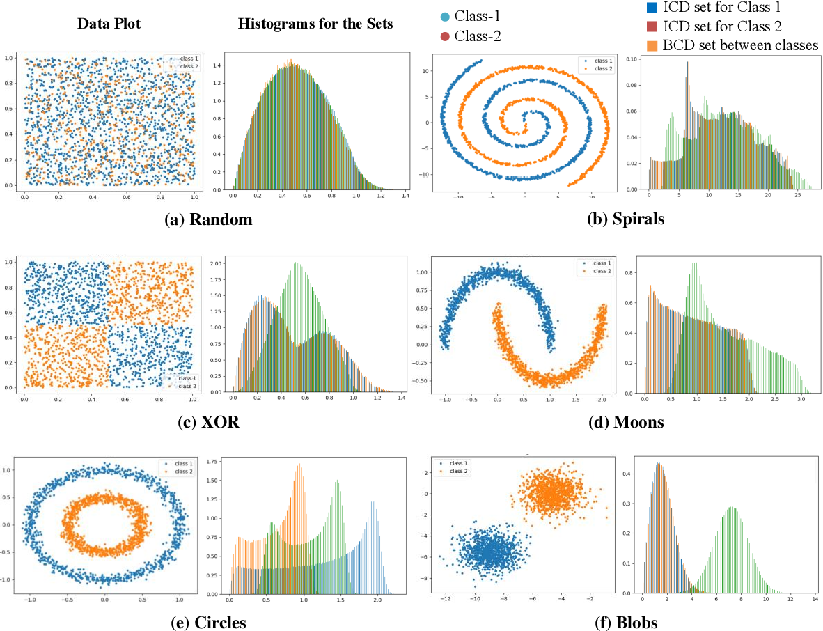Figure 4 for Data Separability for Neural Network Classifiers and the Development of a Separability Index