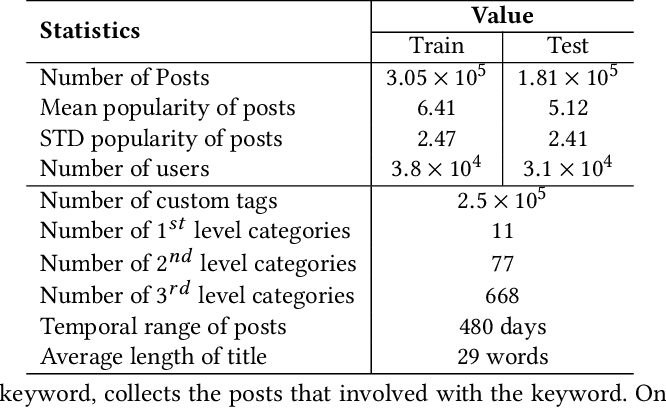 Figure 2 for SMP Challenge: An Overview of Social Media Prediction Challenge 2019