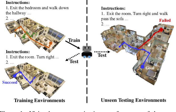 Figure 1 for Diagnosing the Environment Bias in Vision-and-Language Navigation