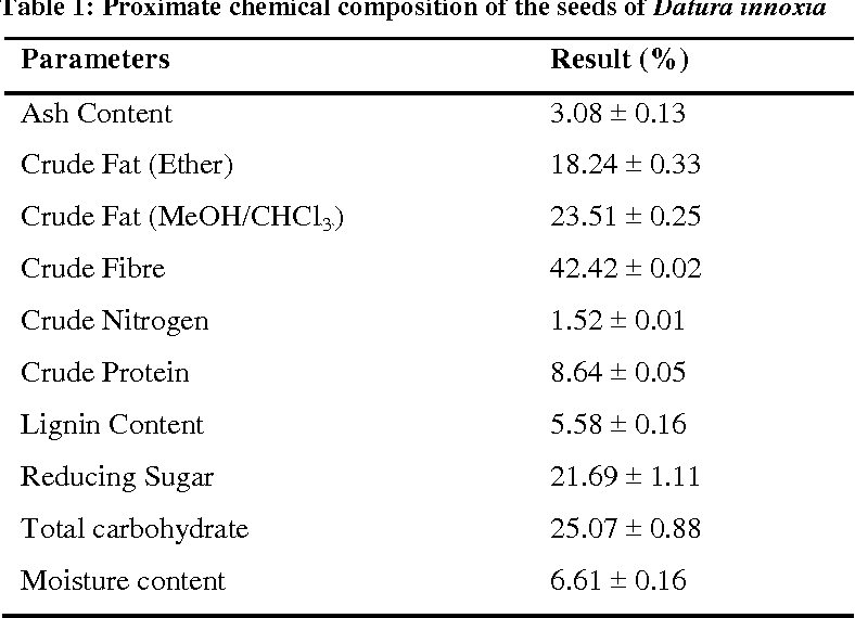 Chemical composition of the seeds of datura innoxia semantic scholar table 1 publicscrutiny