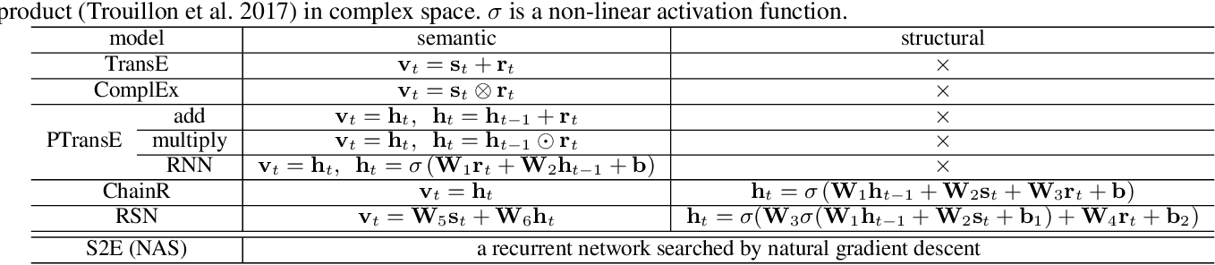 Figure 1 for Neural Recurrent Structure Search for Knowledge Graph Embedding