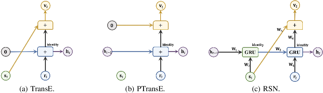 Figure 2 for Neural Recurrent Structure Search for Knowledge Graph Embedding