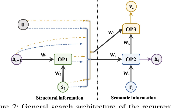 Figure 3 for Neural Recurrent Structure Search for Knowledge Graph Embedding